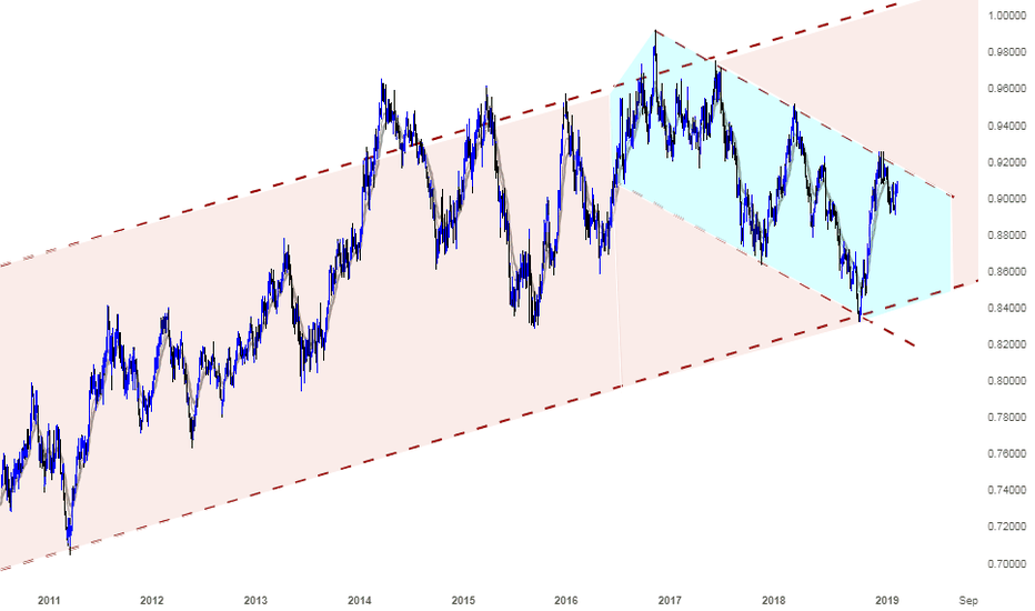 NZDCAD: A Shorting opportunity for NZDCAD