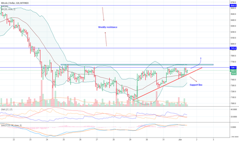 BTCUSD: BTCUSD : Rising motion analysis with support and resistance