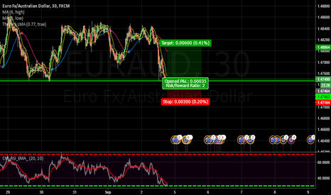 EURAUD: EUR/AUD Long CRT 30 Minute reversal strategy