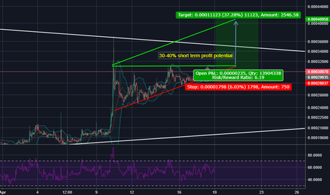 UBQBTC: $UBQBTC Nearing Breakout point of Ascending Right Triangle