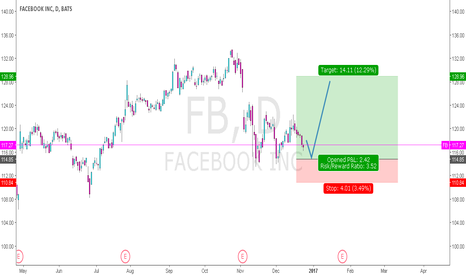 FB: Facebook - good chance to buy