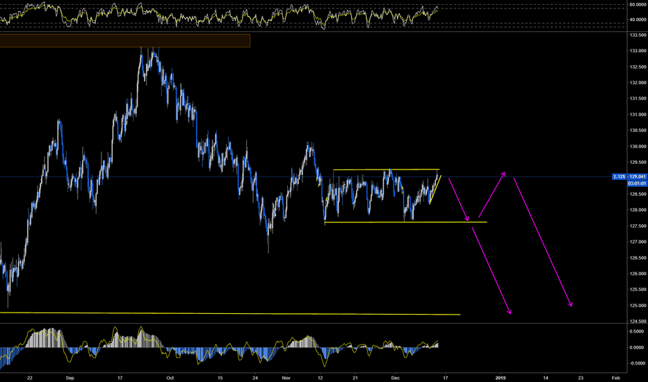 EURJPY: watching for price action to sell eurjpy
