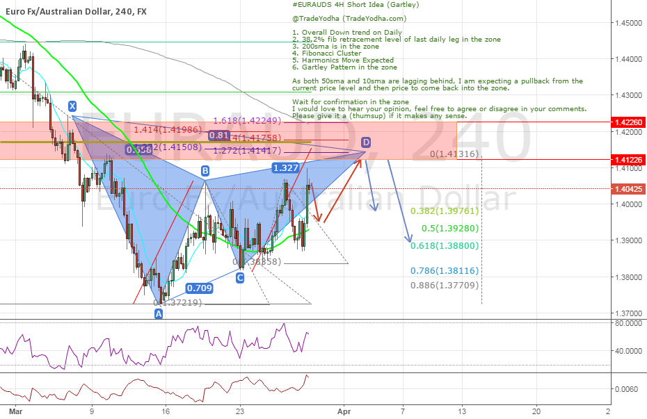 EURAUD 4H Short Idea (Gartley, Harmonics, Structure)