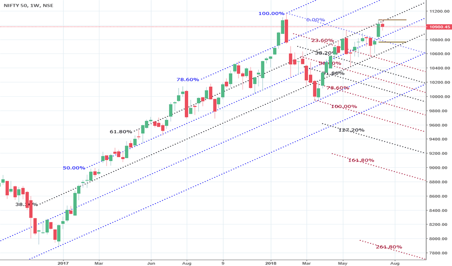 NIFTY: Nifty Weekly Long term Fib Channel