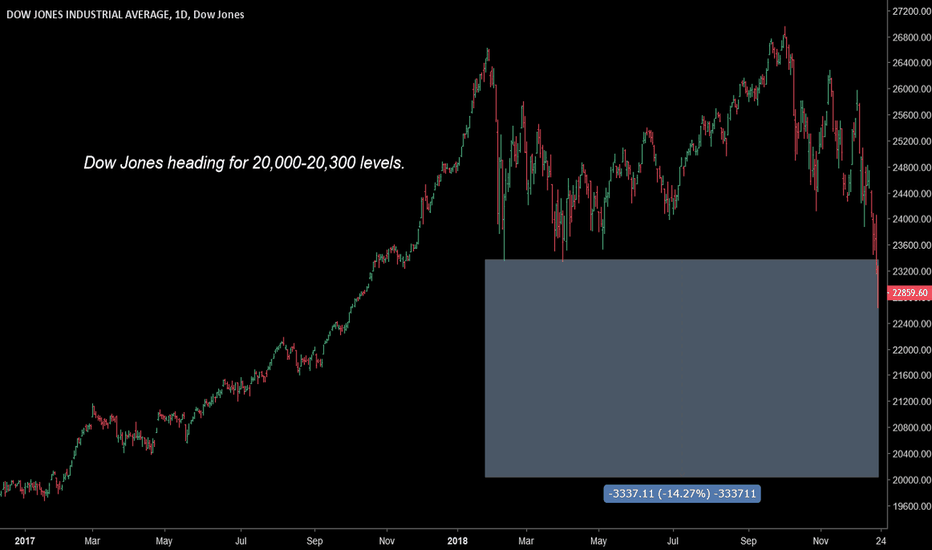 DJI: Dow Jones heading to 20,0000