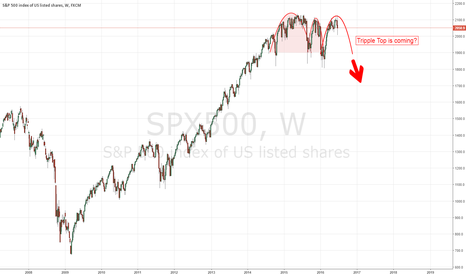 SPX500: S&P 500 Triple Top is coming?