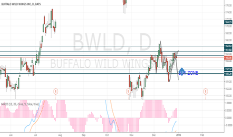 BWLD: Long above 157.57