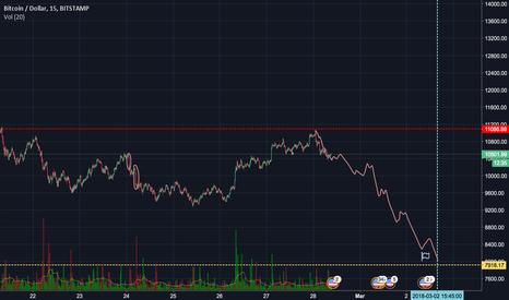 BTCUSD: [BTC] Little peak of Wall Street's sell-off schedule