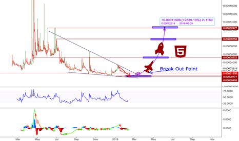 GBGBTC: GBG - When the dragon wakes x 2300% profit