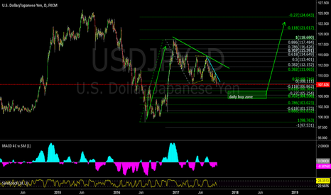 USDJPY: UJ daily - soon to enter 'buy zone'