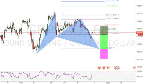 GBPCAD: A BULLISH BAT PATTERN