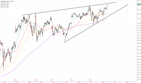 GOOG: Rally may just be coming to an end