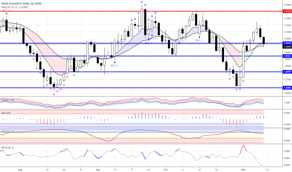 GBPUSD: News background and trading ideas for 09/11/2018