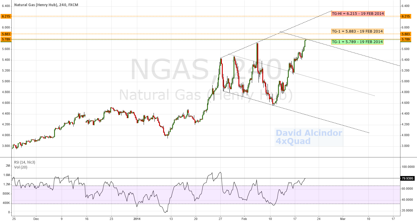 NGAS - Nearing Significant Technical Level at 5.789