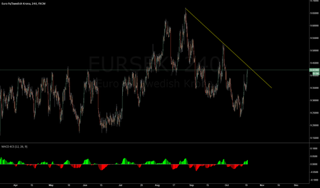 EURSEK: EURSEK downtrend with divergencein play on 4hr.