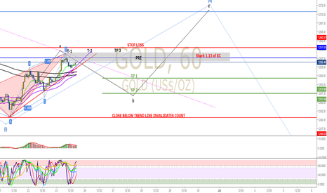 GOLD: GOLD  week ahead trade plan