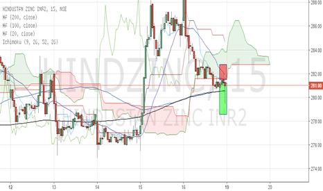 HINDZINC: HindZinc short setup