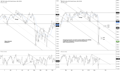 SPX500: SP500 points to ponder – 2011 and 2015 selloff comparison