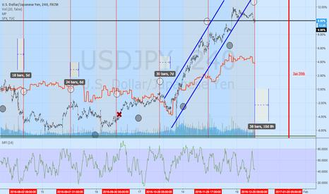 USDJPY: usdjpy trend broken correlation to S&P is back