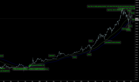 BTCUSD: Bitcoin, A tale of tales. Market cycles #monkeythoughts