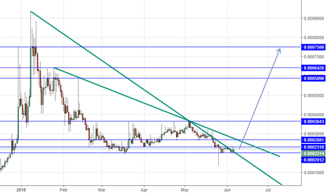 MODBTC: MODBTC long above 2012 tp at the blue line on chart