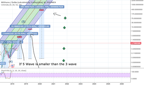 BTSUSD: BTS—Log Chart, Weekly, Three Possible Sell Zones