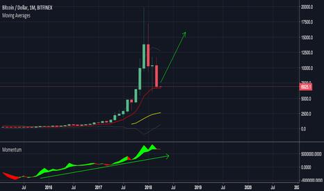 BTCUSD: Aprill Bull - Crypto