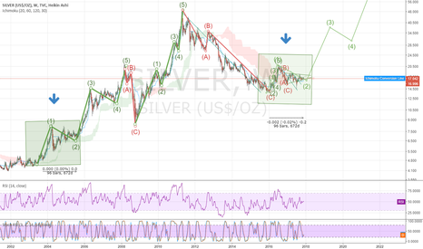 SILVER: Is the silver market ready to Rally?