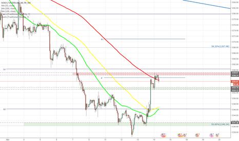 XAUUSD: XAU/USD soars to 1,259.00