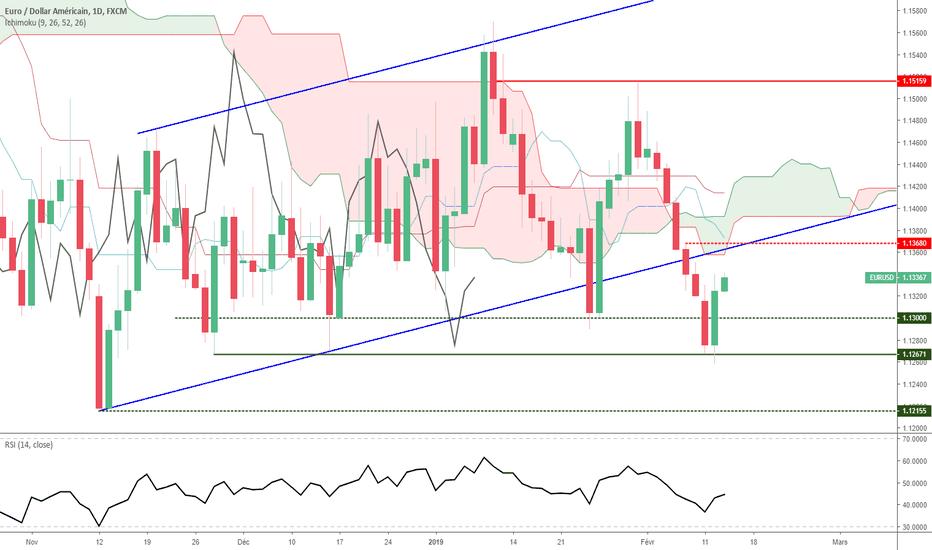 EURUSD: Euro Dollar - Analyse Technique - Mercredi 13 février 2019