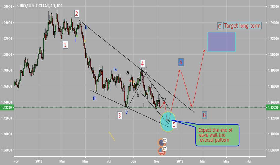 EURUSD: my outlook for EURUSD wait the reversal pattern