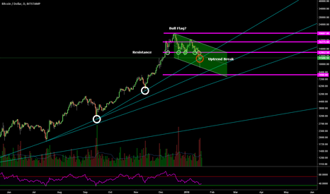 BTCUSD: BTCUSD - Near/Medium Term Short - Long Term Bull Flag Forming