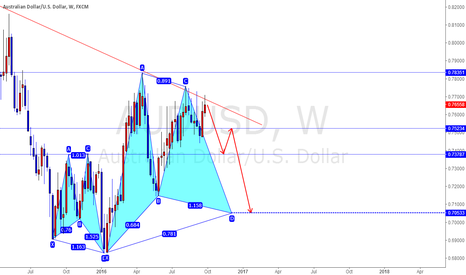 AUDUSD: AUDUSD short for weekly