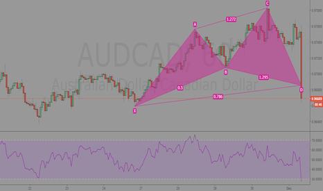 AUDCAD: AUDCAD 60min Analysis
