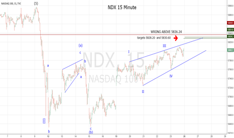 NDX: Great NDX Risk/Reward Short on June 26, 2017