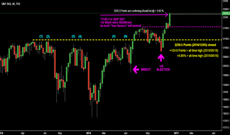 SPX: SPX @ Weekly @ 5.85 % BreakOut > old all-time high