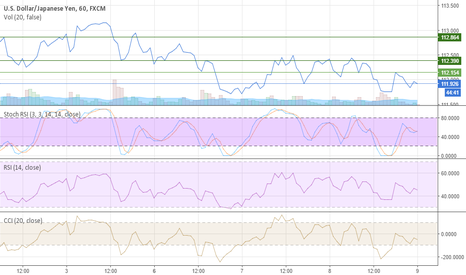 USDJPY: Time for long