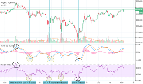 ICXBTC: Using MACD and RSI to find entry and exit points