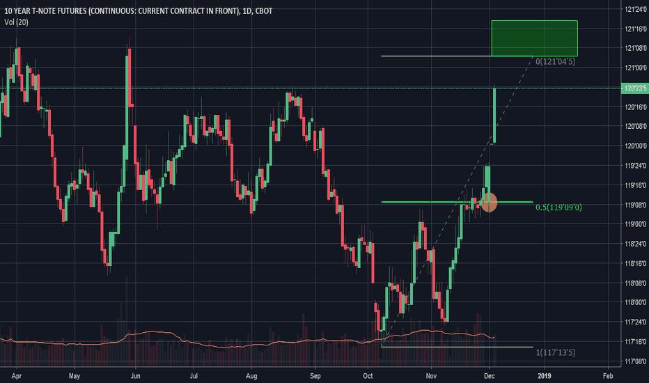 TY1!: Bonds Approaching Resistance