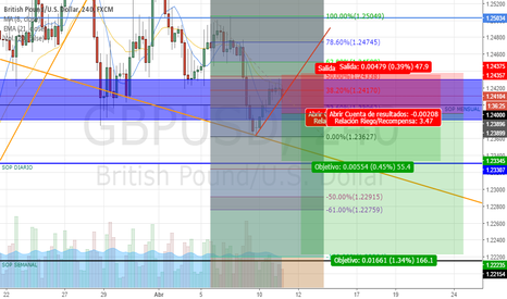 GBPUSD: GBPUSD SELL STOP
