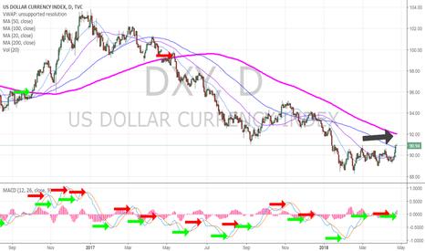 DXY: Dollar bulls keep an eye on 200 MA overhead on daily. $DXY #USD