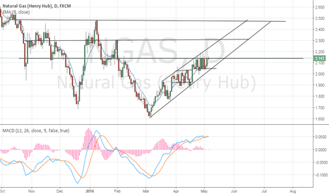 NGAS: Trend Lines
