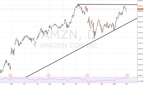 AMZN: Bouncing nicely within the wedge