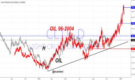CL1!: Crude 96-2004 fractal