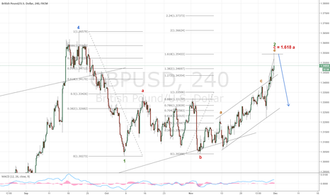 GBPUSD: The correction in GBP is over, short to reach targets below 1.20