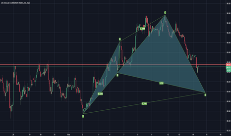 DXY: CYPHER PATTERN ON DXY 1 HOUR CHART