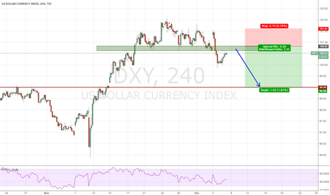 DXY: short DXY between 100.50 and 100.80
