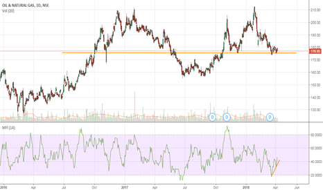 ONGC: Buying opportunity in ONGC