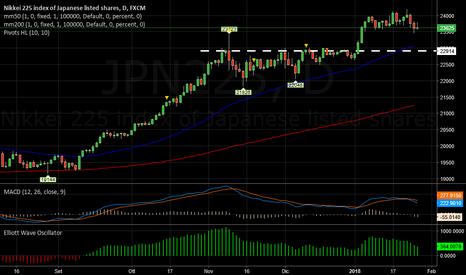 JPN225: NIKKEI   -   Segnale di inversione negativa