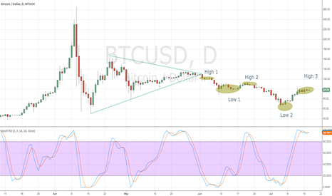 BTCUSD: Breakdown out of Triangle, 3 lower highs and 2 lower lows...